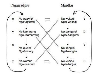 Kunwinjku skin name chart